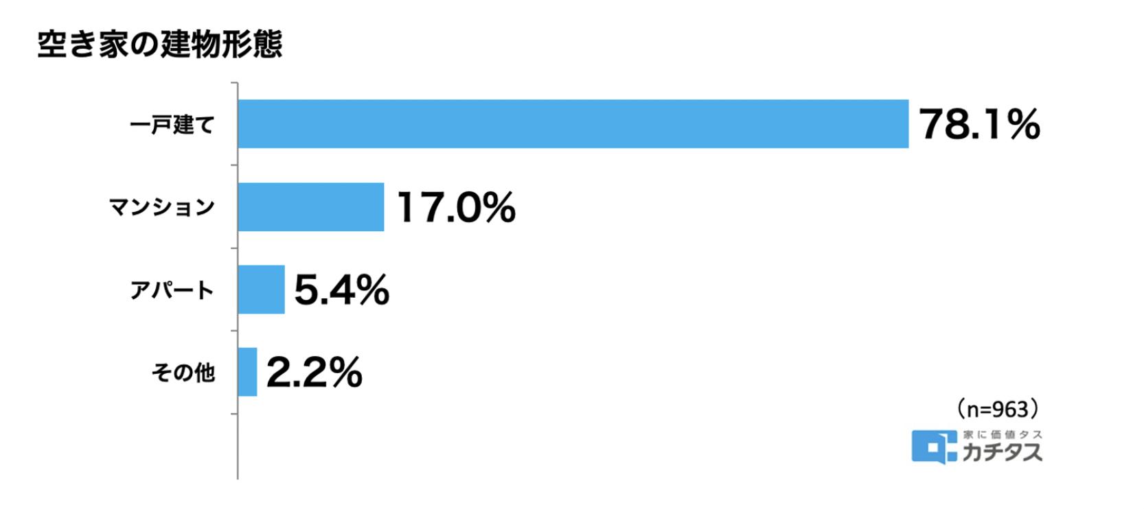 2033年には空き家率が30%に到達!? 空き家処分は加速するのか?