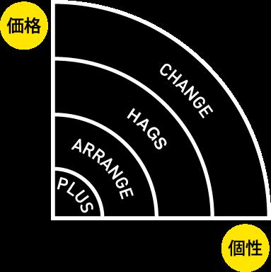 価格と個性をもっと身近に!リノベ不動産|深江橋店のリノベーションメニュー